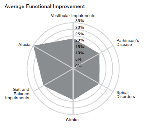 graph of average functional improvement