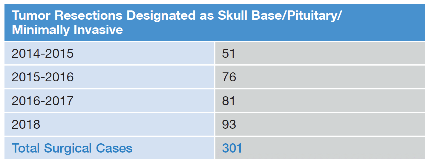 Tumor Resections Designated as Skull Base/Pituitary/ Minimally Invasive 2014-2015 51 2015-2016 76 2016-2017 81 2018 93 Total Surgical Cases 301