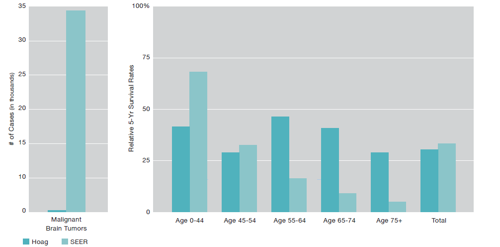 Hoag Survival Rates Compared to National Average SEER 2007-2013 bar charts